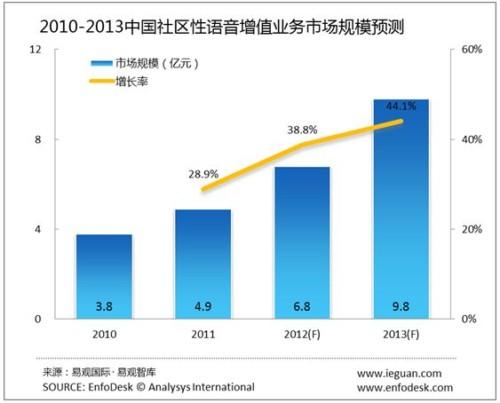 中国语音增值业务市场的发展趋势