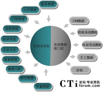 排班与运营系统项目功能