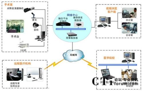 通信项目组织结构图