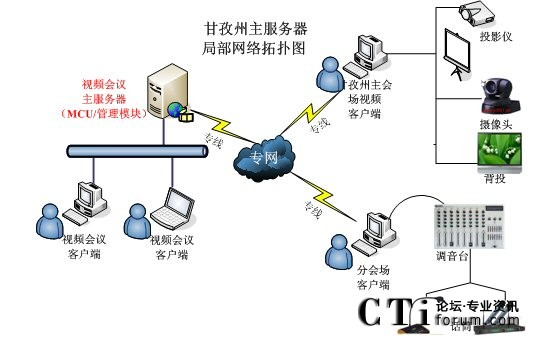 甘孜州视频会议及监控系统网络拓扑图