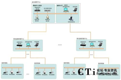 """'></center>               <br /><br />  <b>2) 二级指挥调度平台</b><br />  在二级配置流媒体转发服务器、指挥调度终端、和相关的语音音响设备。<br />  <b>3) 整合已建视频监控系统</b><br />  (1) 整合模拟视频监控系统<br />  在""""不破坏、不改变原有已建监控系统的架构""""原则下,可以无缝兼容主流厂家各品牌的矩阵等系统控制设备,只需增加视频分配器设备,即可将原有模拟视频监控系统平滑接入到大型多级通信装备远程可视维修支持系统中。<br />  (2) 整合数字视频监控系统<br />  在""""不破坏、不改变原有已建监控系统的架构""""原则下,通过设备代理服务器集成SDK二次开发包,将原有数字视频监控系统无缝接入到大型多级通信装备远程可视维修支持系统中。<br /><b>4、系统功能及应用</b><br />  <b>调度指挥功能</b><br />  借助于总站综合业务视频指挥调度系统独具的多种级别和权限模式设置,总站机关通过指挥调度终端可以向营部、连部或机房值班员发布指挥和调度命令,上下级各个部门、各级领导与下属之间可以实时地进行音、视频信息的双向交流。<br />  实时协同处置:总站机关与营部、连部之间可以就重要保障任务过程中遇到的问题进行面对面交流,及时处置,全面提高效率。例如在重点保障期间,某一设备发生阻断,总部机关与营部、连部、机房之间通过多方双向音视频全交互方式,随时保持联系,通过现场实时传输的图像信息,及时了解故障处理、业务抢倒通情况,保证通信顺畅。<br />  紧急情况汇报:机房值班人员执行保障任务过程中,发现设备出现故障时,自己不能解决时,可以通过该系统直接向上级单位汇报,进行双向音视频沟通,对故障现象进行描述,同时可以将出现故障的设备的图像实时上传到上级单位,申报工作指导。<br />  日常工作办理:总站值班人员在日常管理过程中可以利用视频指挥调度功能与各下级控制中心的值班人员、各机房节点的工作人员进行业务协调。<br />  <b>视频会议功能</b><br />  根据用户的应用需求,召开传统视频会议,进行双向音视频交流互动。主席可以设定多个例会,每个例会包含相对固定的成员,主席可以方便地组织会议。会议成员可随时加入和退出会议组。主席可以对各个会场的发言权进行控制,并可广播某一分会场。<br />  系统支持多种会议形式:即时会议、支持例会、多组会议。<br />  远程会议协商:上级领导机关,可根据需要适时召开视频会议,实现交班会、总结会等各种会议,进行多点多方双向音视频交流互动;针对目前的情况和出现的问题进行多方的谈论、协商,在充分沟通的基础上,做出切实可行的办法。<br /><div align=center style="""