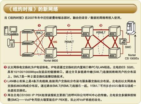 cisco电话机设置步骤
