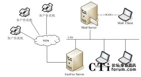 EastFax传真系统与邮件系统集成拓扑图