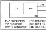 移动智能网中No.7信令的应用
