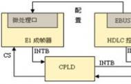 信令采集卡的总体设计方案及硬件实现