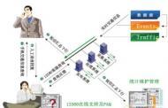 北京世纪高通科技有限公司提供北京移动12580呼叫中心路况信息