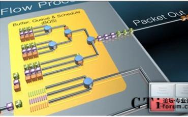 思科QuantumFlow处理器与ASR1000路由器成就多业务汇聚网络