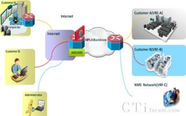 思科ASR1000路由器构筑托管移动VPN解决方案