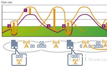 《异构网络:以最高效的方式满足用户对移动宽带的期望》白皮书