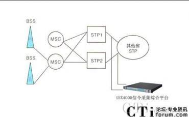 福建联通采用ISX4000采集机构建漫游短信服务系统