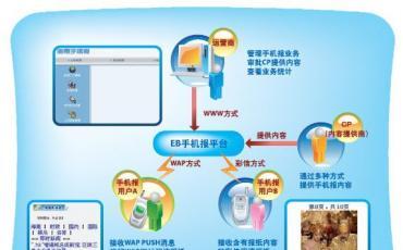 东信北邮手机报平台解决方案