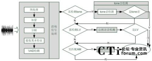 语音识别技术在自动外呼和洗号系统的应用与优势