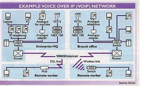 nbx100网络电话系统案例二