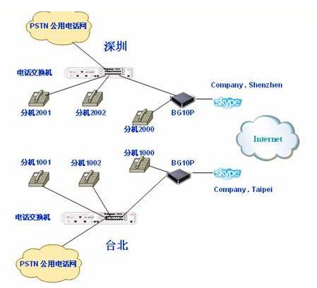 搭建小型企业voip网络