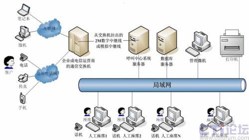qpj-callcenter呼叫中心