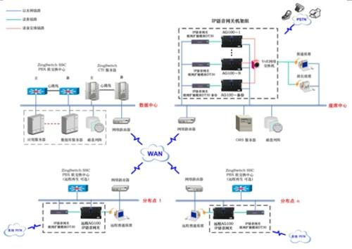 虚拟组网呼叫中心解决方案拓扑图
