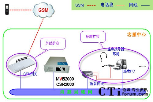 畅信达无线(gsm网关)呼叫中心解决方案