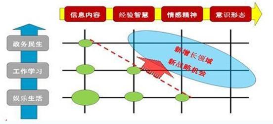 移动互联网以客户为中心的演进路线图