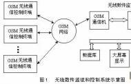 嵌入式GSM短信息接口的软硬件设计