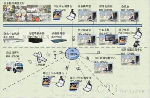 网真北京急救中心120指挥调度视频会议系统