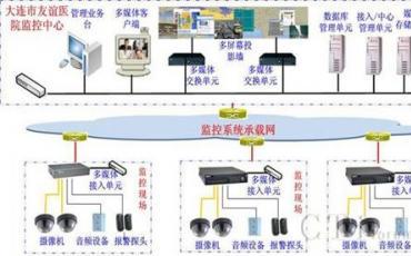 中兴助大连市友谊医院视频监控系统成功案例