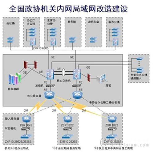 网络采用星型拓扑结构