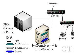 三汇发布最新SynIPR录音软件产品