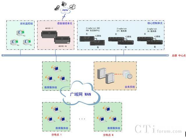 SIP呼叫中心解决方案介绍:   SIP呼叫中心解决方案实现支持超过30000个IP座席人员的使用。  总部 中心点核心控制单元:   ZingSwitch®SSC软交换中心作为SIP系统的运行中枢控制单元,负责对整个呼叫中心系统平台的统一集中监控、管理和维护;ZingSwitch®SSC软交换中心支持采用双机热备方式,保证系统安全、稳定运行。   ZingSwitch® SG作为SIP呼叫中心的IP终端(IP电话机或IP软电话)的基础平台,提供IP用户终端接