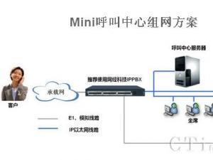 网经科技Mini呼叫中心服务中小企业