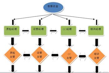 客服部组织架构规划