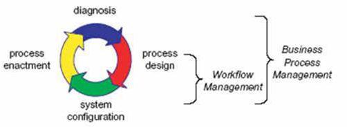 上图表明了WFM和BPM生命周期上的联系。在设计阶段,业务流程被定义或者是重新定义;在配置阶段,定义的流程在基于流程的信息系统中实施;在实施阶段,业务流程开始利用在配置阶段的内容开始实施;在诊断阶段,系统开始分析业务流程以发现其中的问题和需要改进的地方,在流程设计阶段重新定义,往返循环不断地优化业务流程。相对比而言,传统的WFM的重点仅仅存在于BPM的下半部分。所以WFM在诊断阶段基本上没有什么支持。此外,WFM对于设计阶段的支持很少,仅仅提供了一个编辑器,而对实时的设计分析没有支持。因此,几乎没有