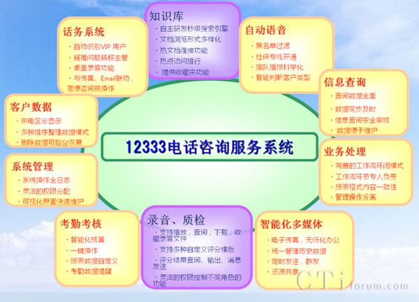 """项目背景   天津12333劳动保障电话咨询服务系统始建于2004年,至今历经八个春秋,但随着时代和科技的发展,原有的功能已经远远不能满足现代的需求,北京强讯科技有限公司和天津社保人员一起经过了长期的调研,投入大量的人力,开发出了新一代劳动保障电话咨询服务系统。   """"打造成精品,做成行业样板""""是贯穿我们建设项目的指导思想和终极目标。做成行业样板,是贯穿我们建设项目的指导思想和终极目标。 专家级业务指导(8年运维经验),加上一流的研发团队(18年开发经历),成就了今天12333"""