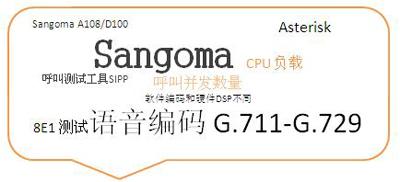 使用Sangoma 8E1进行语音编码转换压力测试