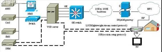 上行信号:物理网络可以作为HFC的上行通道,比如以太网、ADSL等。 下行信号:VOD Server响应点播请求,将单节目传输流(SPTS)封装成UDP包经IP骨干网络传输至IPQAM,IPQAM完成解封并将多个SPTS流复用成多节目信号传输流(MPTS),MPTS流经IPQAM调制输出RF信号经HFC网络传输到STB。 系统中各模块功能: 1)AMS:AMS向VOD系统提供视频内容及相关元数据(Meta-Data)的注入。AMS管理和控制视频内容的生命周期,如视频内容的创建、修改和删除等。 2)SRM