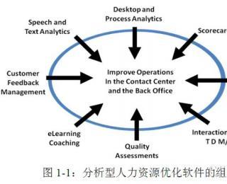 第一章:分析型人力资源优化软件