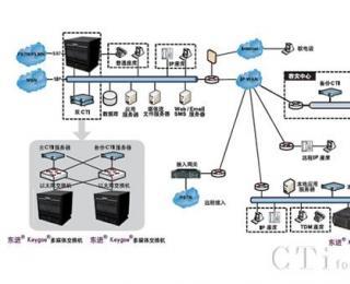 大型分布式呼叫中心组网方案