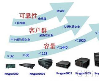 呼叫中心基础通讯平台方案组网
