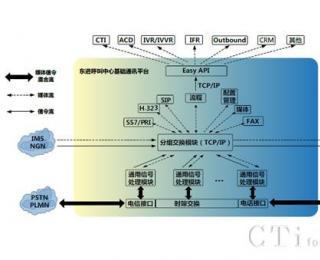 呼叫中心基础通讯平台方案架构