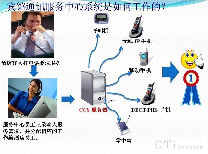 三信电子酒店呼叫中心系统(ccs)