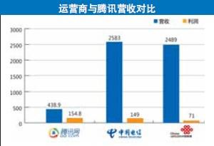 互联网公司2012财报纷纷发布 逼近运营商