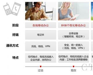 华为BYOD移动办公解决方案