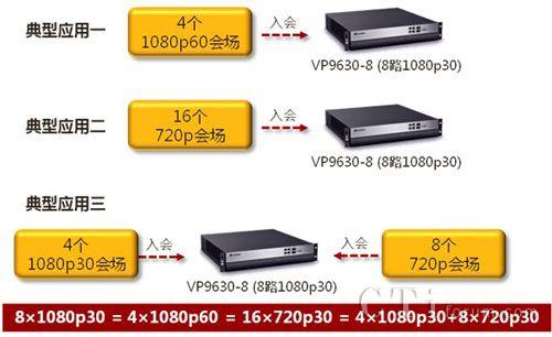 解读华为96系列1080P60全适配MCU