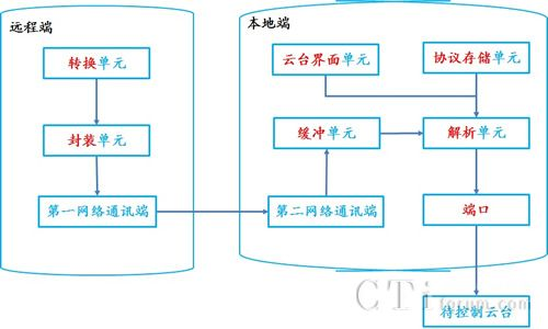 华平基于网络传输技术的远程云台控制系统