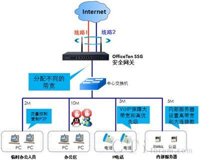 网经科技企业智能带宽管理解决方案