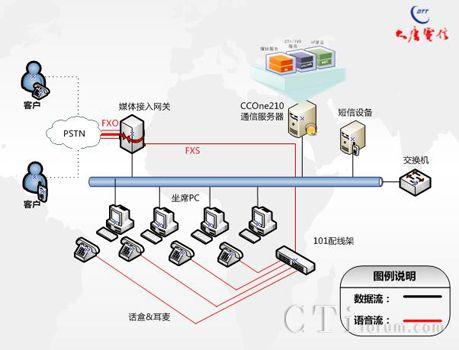 图表:呼叫中心系统组网结构图