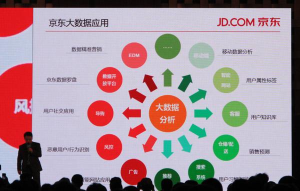 京东首席科学家:大数据撬动购买力