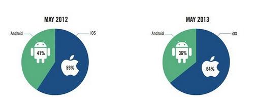 安卓移动广告份额大幅缩水 苹果则增长强势
