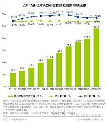 艾瑞:2013Q2移动互联网市场规模241.9亿元