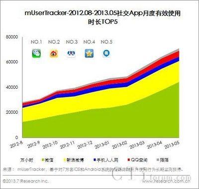 艾瑞:2013Q2社交服务移动端流量增长明显