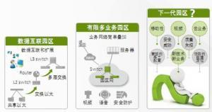 园区网的演进及发展趋势